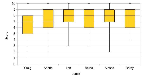 strictly-box-plot