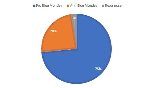 blue-pie